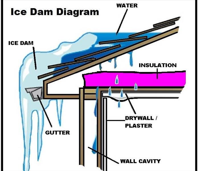 Water Damage Water Damage Caused by Ice Dams